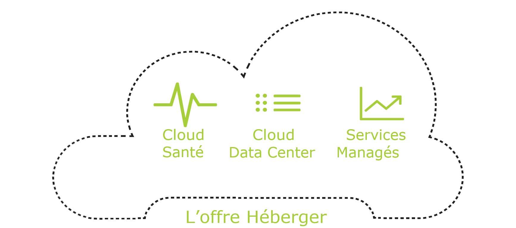 Héberger, infogérance et cloud computing